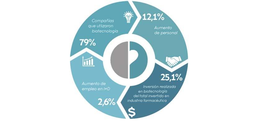 España apuesta por el empleo en Biotecnología